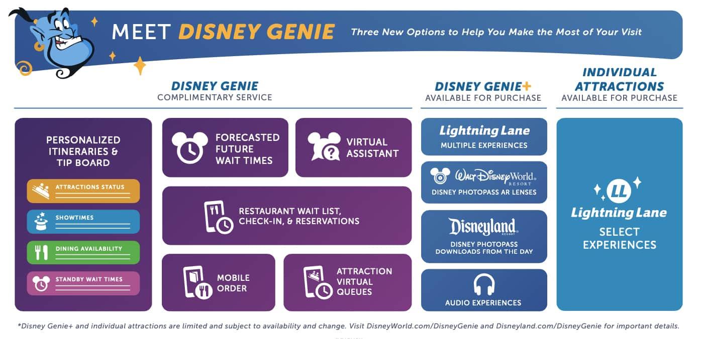 Disney Genie System Breakdown