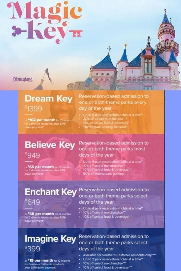 Disneyland Magic Key Pricing Chart